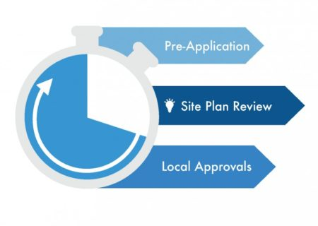 Permit Process Graphic- Pre-application, Site plan review and local approvals
