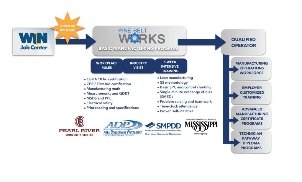 pinebeltworksgraphic